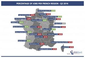 Pourcentage d'offres d'emploi par région au deuxième trimestre 2014 Source: Jobfeed Région Q2 2014