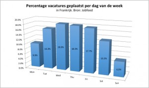 Percentage plaatsingen van vacatures per dag in Frankrijk, gemeten over de spiderdatum van vacatureplaatsingen tussen 1-7-2013 en 15-12-2013. Bron: Jobfeed