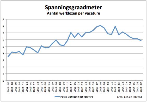 De Spanningsgraadmeter: aantal werklozen per online vacature. Bron: Jobfeed en CBS