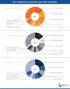 De tien beroepsklassen met de meeste part-time vacatures, geplaatst tussen 1 januari en 30 april 2014 in Nederland, Duitsland en Frankrijk. Bron: Jobfeed