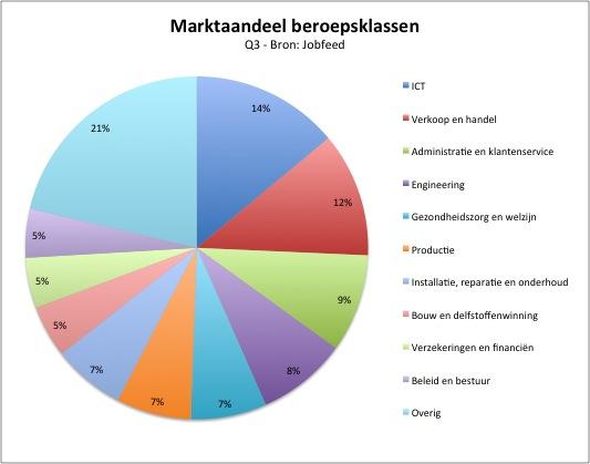 Marktaandeel van de tien grootste beroepsklassen over geplaatste vacatures in Q3 2013, exclusief stages, bijbanen, franchise en vrijwilligerswerk. Bron: Jobfeed