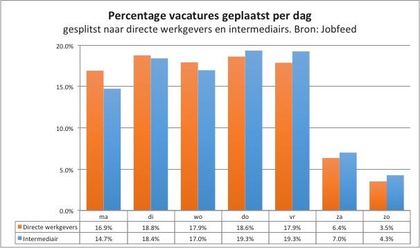 Percentage plaatsingen van vacatures per dag van de week, gemeten over de spiderdatum van alle vacatureplaatsingen tussen 1-7-2013 en 15-12-2013, uitgesplitst naar plaatsingen van directe werkgevers en intermediairs. Bron: Jobfeed