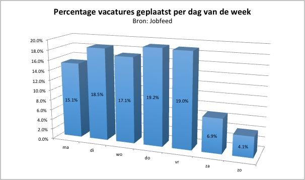 Percentage plaatsingen van vacatures per dag van de week, gemeten over de spiderdatum van alle vacatureplaatsingen tussen 1-7-2013 en 15-12-2013. Bron: Jobfeed