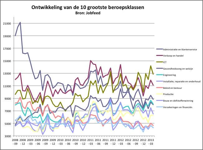 Ontwikkeling van het aantal unieke vacatures geplaatst in de maanden september 2008 t/m april 2013. Bron: Jobfeed