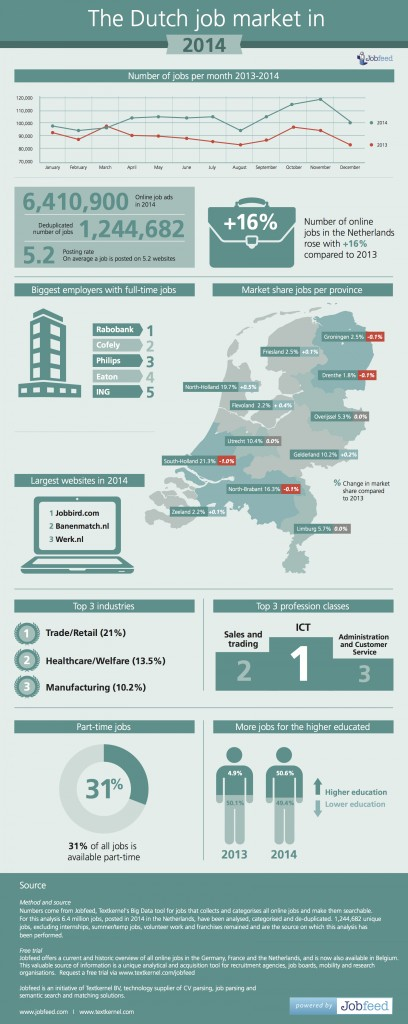 Infographic - the Dutch online job market in 2014