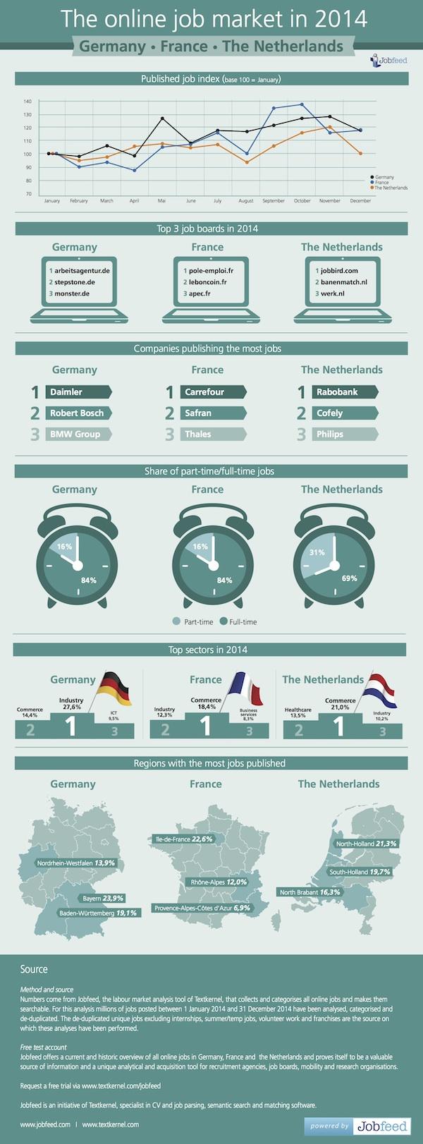 Infografik - Der online Arbeitsmarkt in 2014 - Deutschland, Frankreich und die Niederlande (klein)