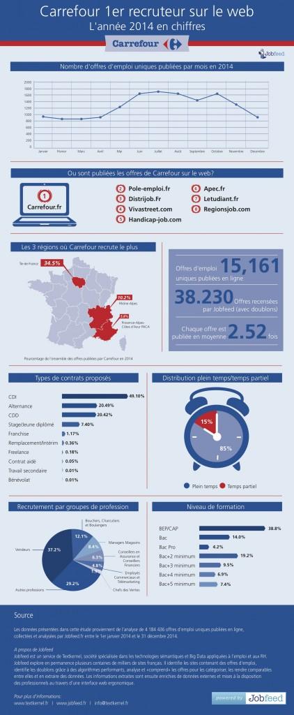 Infographie-Carrefour-1er-Recruteur-sur-le-Web
