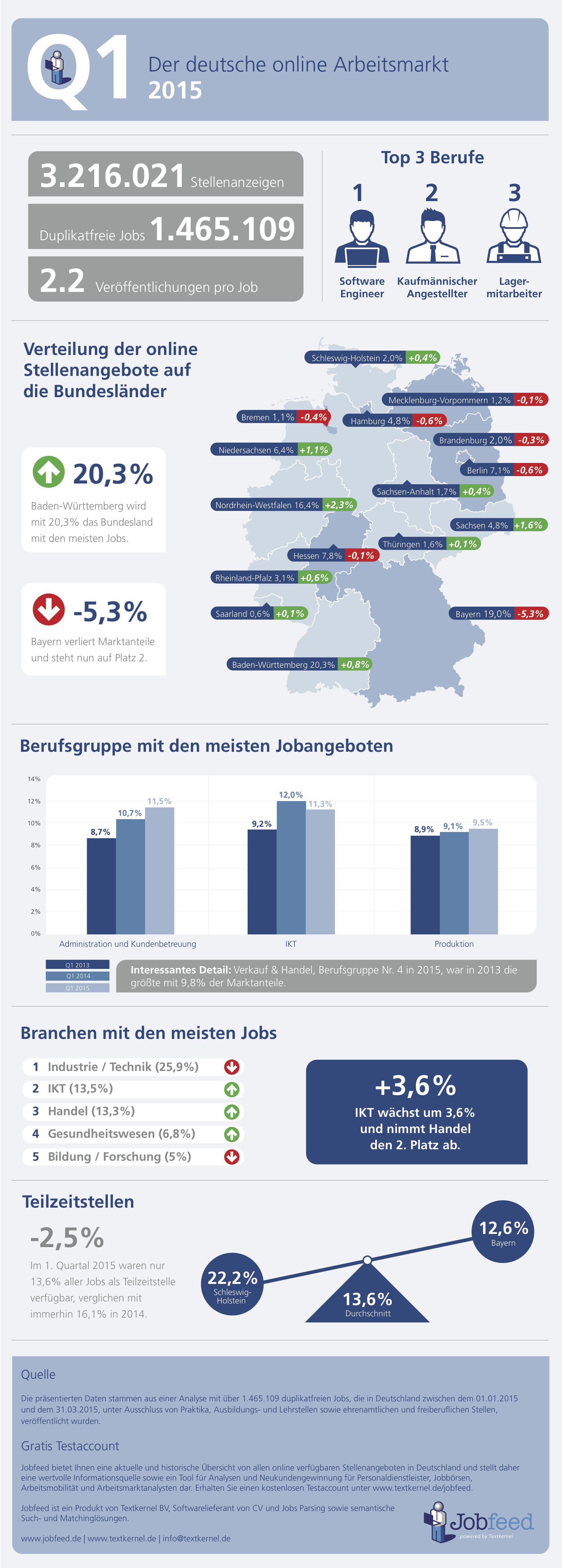 Der_deutsche_online_Arbeitsmarkt_in_Q1_2015-Jobfeed
