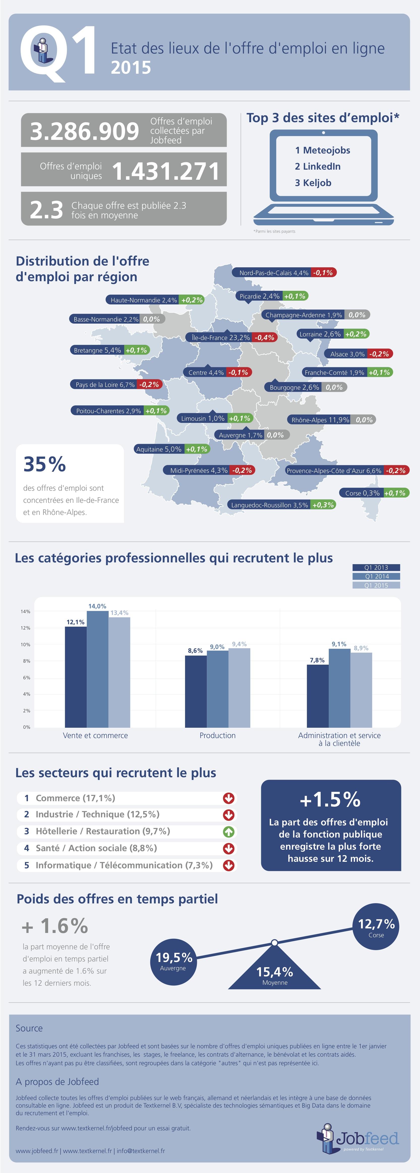 Etat-des-lieux-de-loffre-demploi-en-ligne-Q1-2015