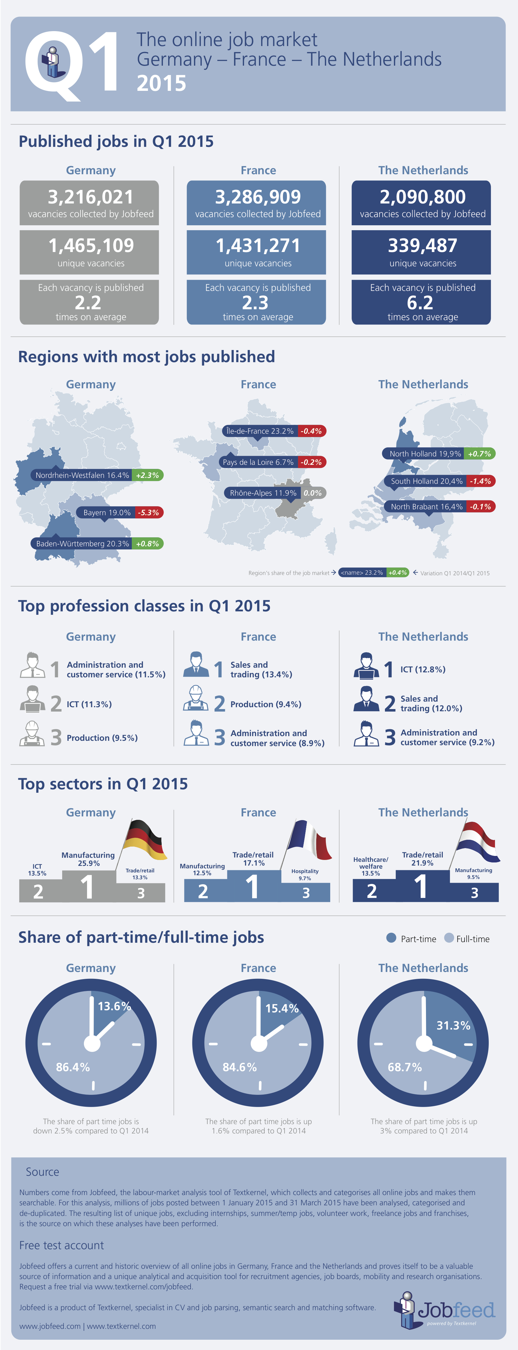 The-online-job-market-in-Q1-2015-Germany-France-the-Netherlands1