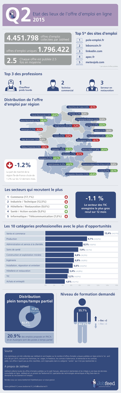 etat des lieux de l'offre d'emploi en ligne - q2 2015