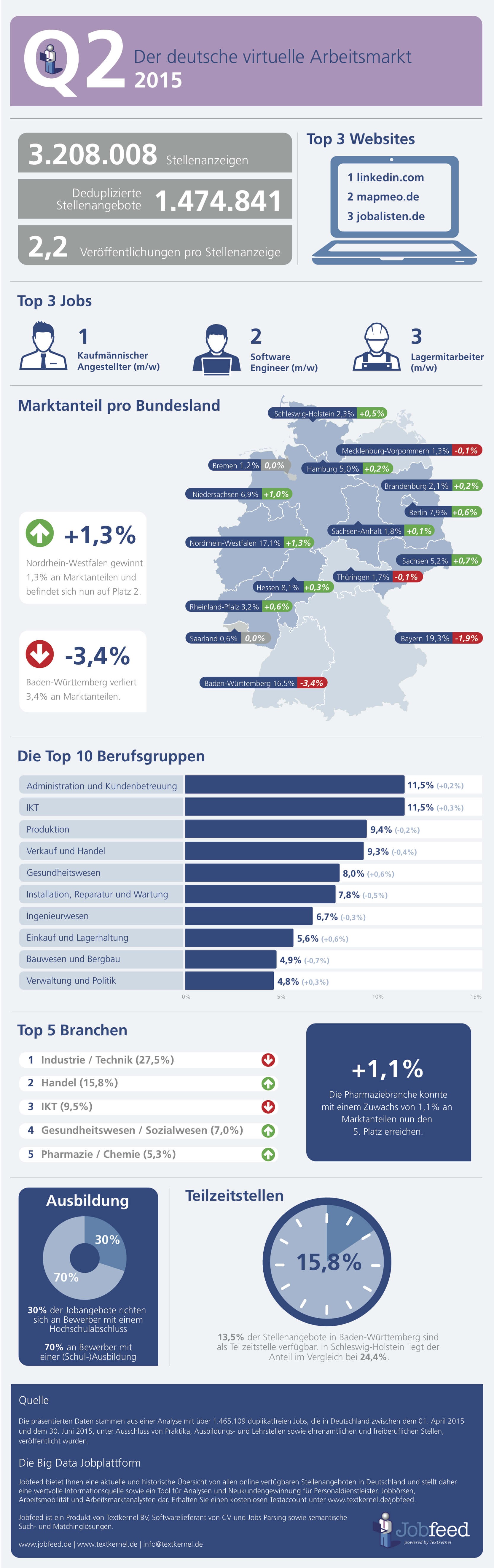 infographic - online jobmarkt in deutschland q2 2015 - small