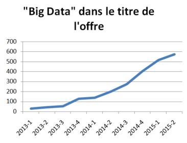 big data titre offre