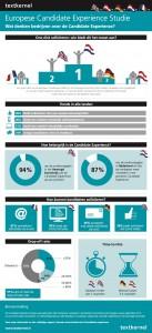 Infographic - De Candidate Experience in 5 europese landen (via textkernel)