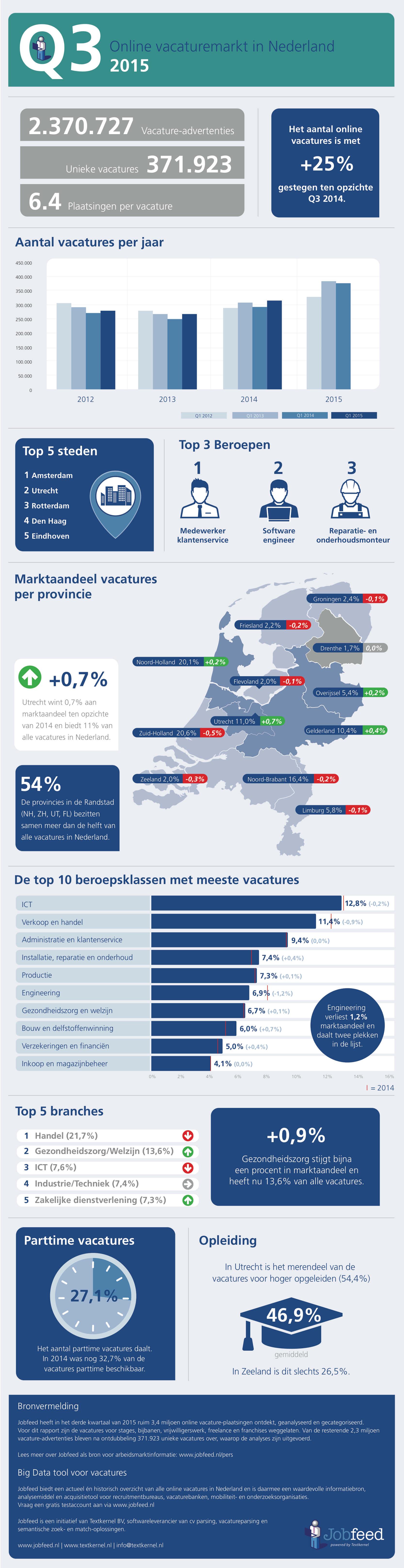 De Nederlandse online vacturemarkt in q3 2015 - Bron: Jobfeed
