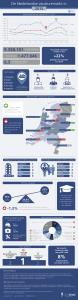 Infographic - de Nederlandse online vacaturemarkt in 2015