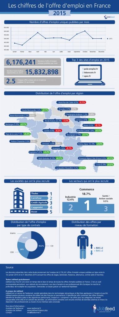 Infographie - Chiffres de l'offre d'emploi en France 2015