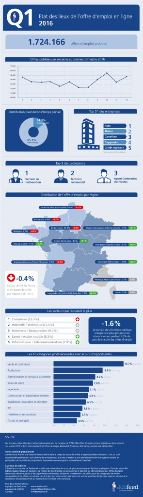 Etat des lieux de l'offre d'emploi en ligne – Q1 2016