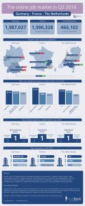 Jobfeed Infographic - the online job market in Germany France and the Netherlands in Q2 2016