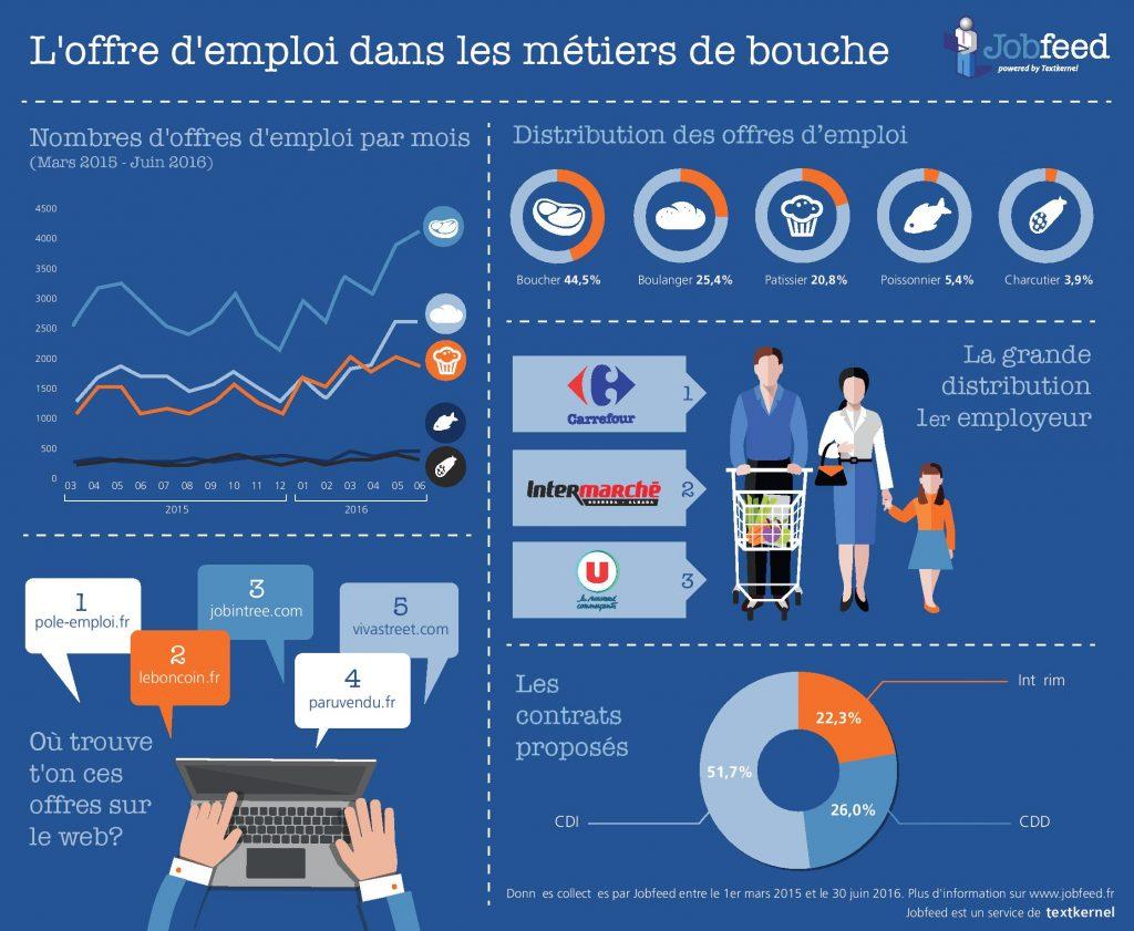 Metiers de Bouche infographie