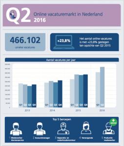 De online vacaturemarkt in Nederland Q2 2016