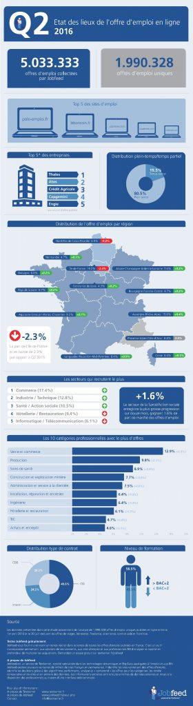 TEXT-047-infographic-Q2-FR-V3