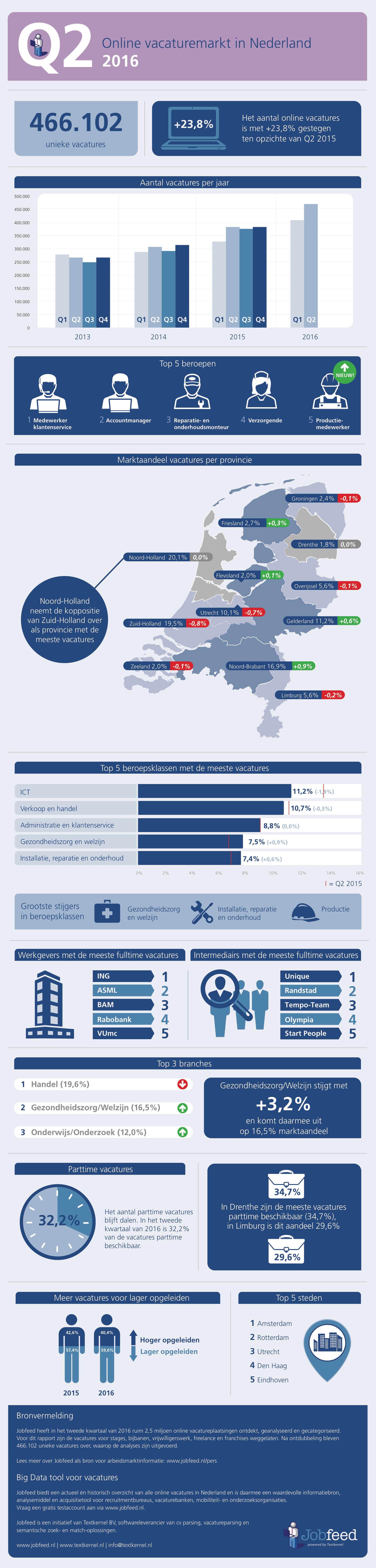Online vacaturemarkt in Nederland in Q2 2016