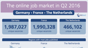 he online job market in Q2 2016 - Germany France and Netherlands by Jobfeed