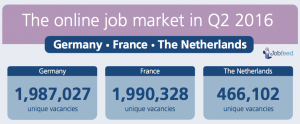 Jobfeed report - The online job market in Q2 2016 - Germany France Netherlands