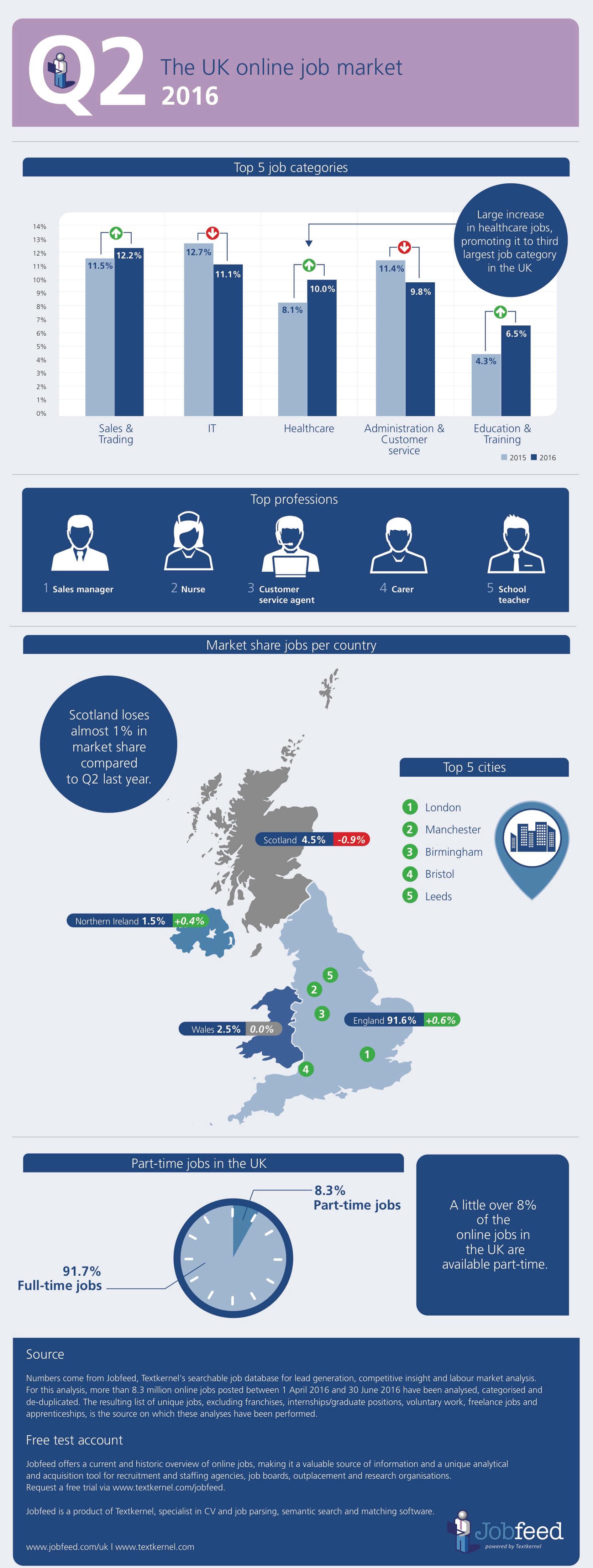 The UK job market in Q2 2016 -Jobfeed