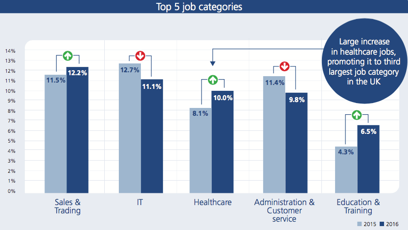 Top 5 job categories UK q2 2016