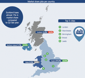 Market share of jobs per country in the UK