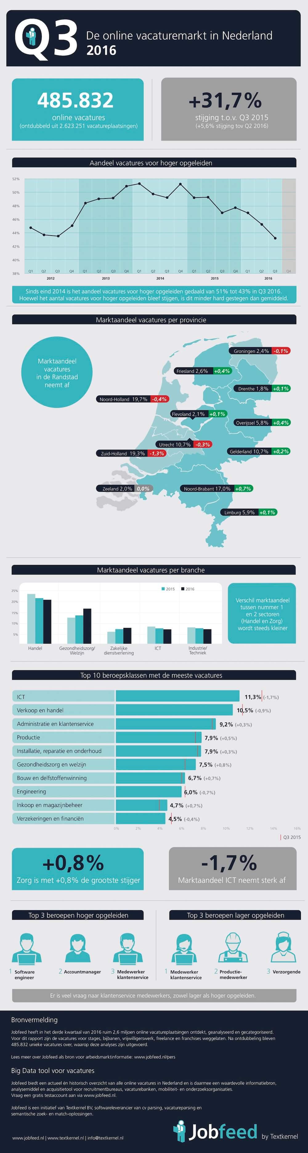 nederlandse-online-vacaturemarkt-q3-2016-jobfeed-2
