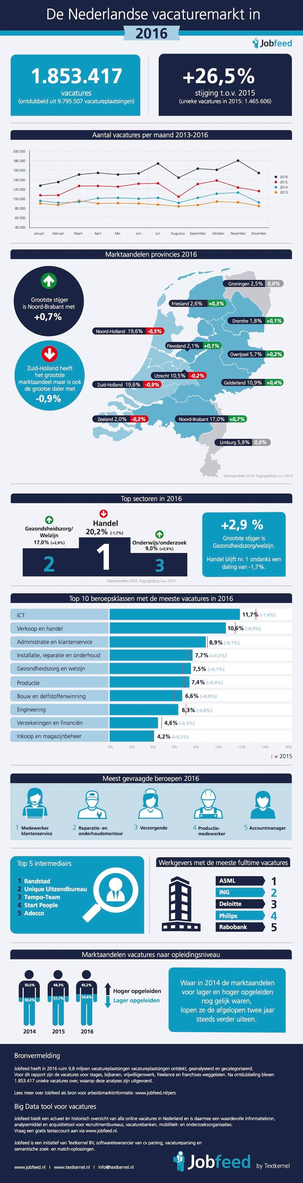De Nederlandse online vacaturemarkt in 2016