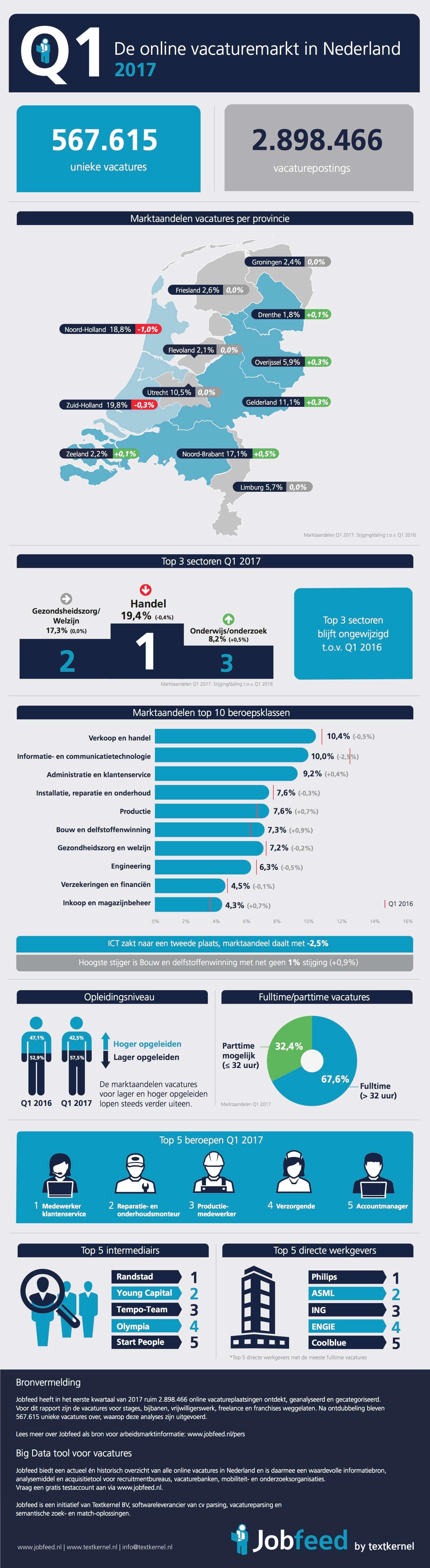 Infographic de Nederlandse online vacaturemarkt Q1 2017. Bron Jobfeed