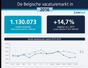 De Belgische online vacaturemarkt in 2016 - infographic en rapport