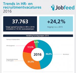 Trends in HR- en recruitmentvacatures 2016 - Bron Jobfeed