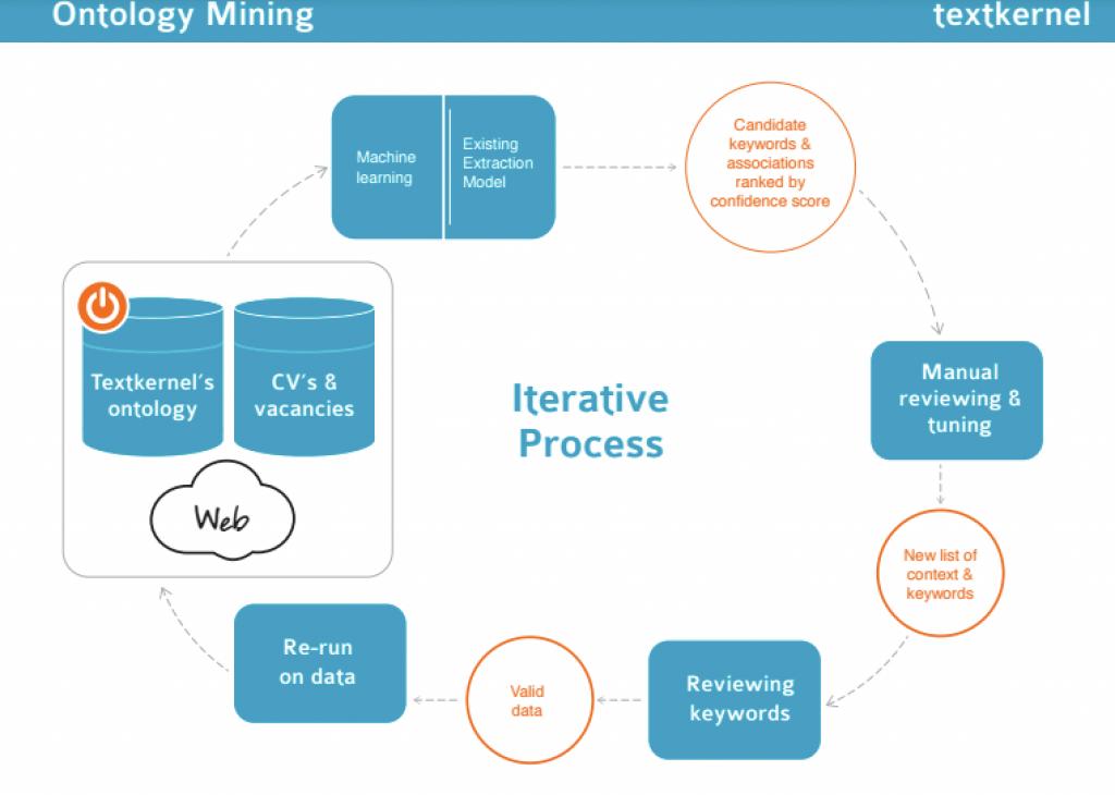 ontology_mining_textkernel