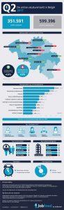 Infographic De Belgische vacaturemarkt in Q2 2017