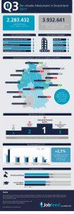 Infographic Arbeitsmarkt Q3 2017