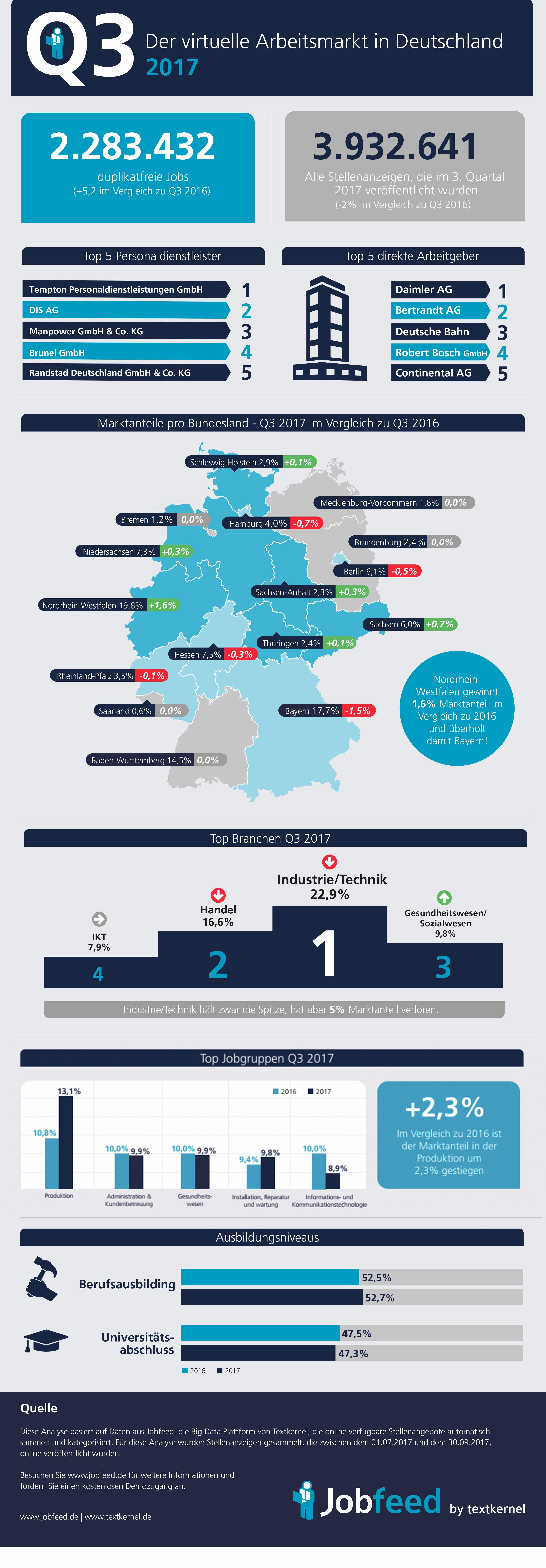 Infographic Arbeitsmarktanalyse Q3 2017