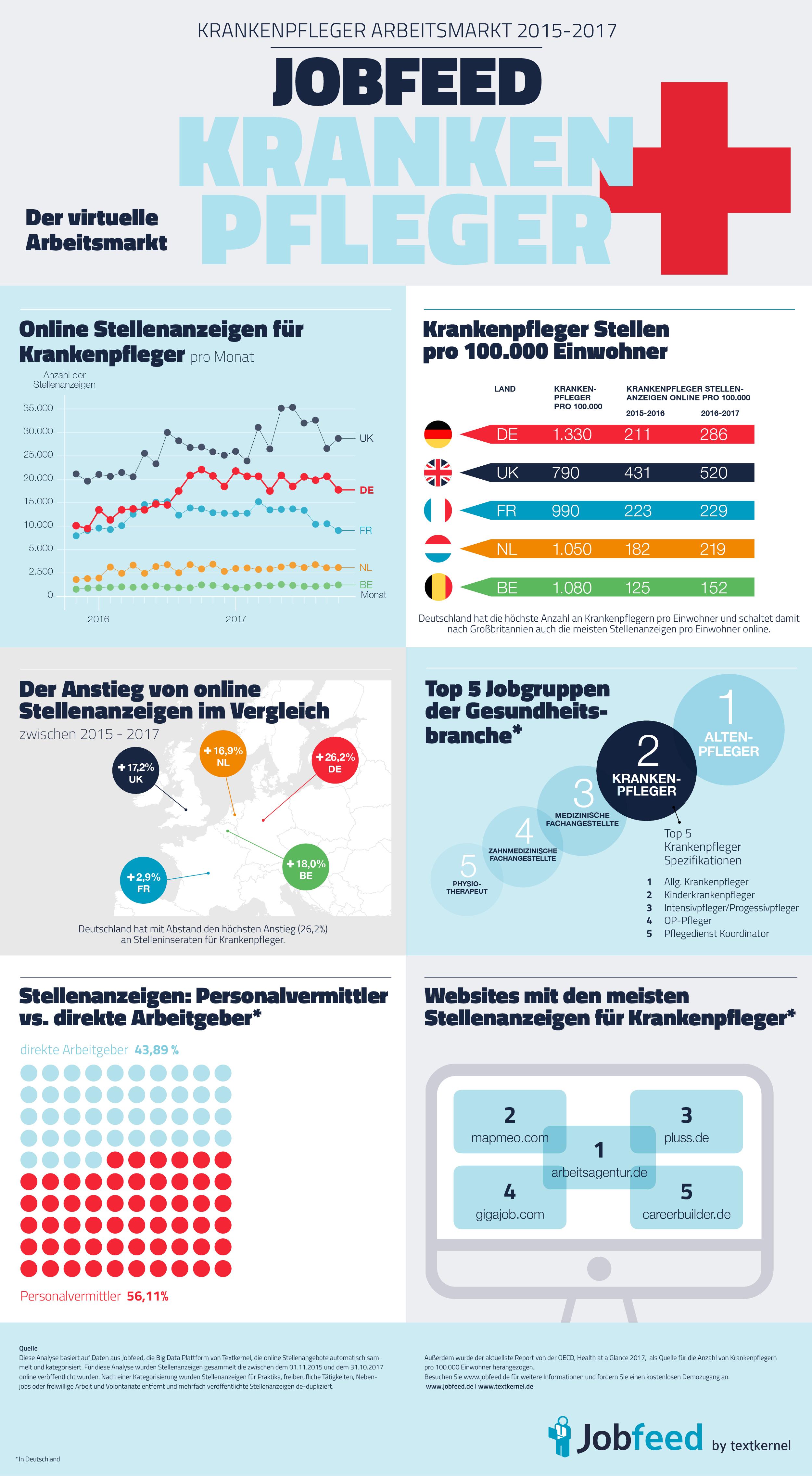 Virtueller Arbeitsmarkt Gesundheits- und Krankenpfleger in Deutschland