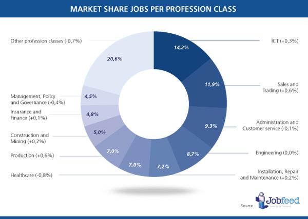 Percentage vacatures gericht op hoger opgeleiden, per regio. Bron: Jobfeed France